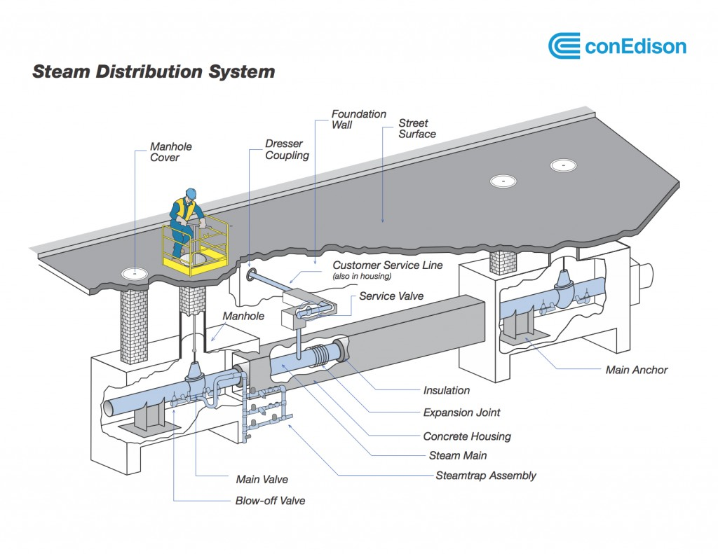 SteamDistributionSystem - copie